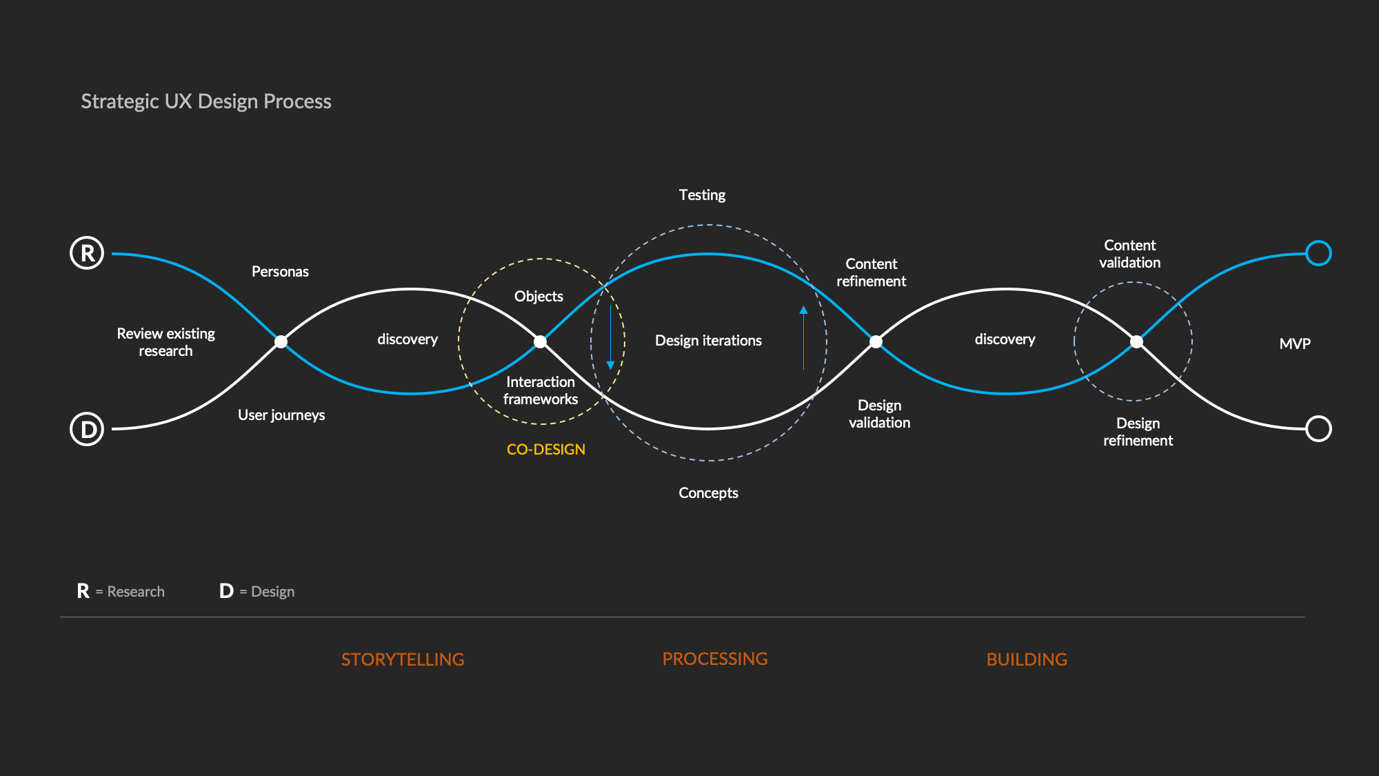 content strategy summary for ux